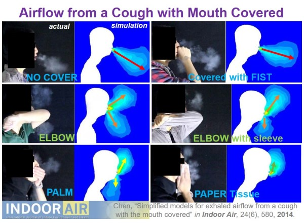 Airflow from cough mouth covered